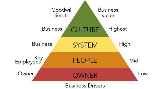 wardell value pyramid
